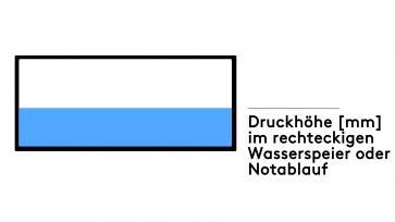 Druckhöhe [mm] im rechteckigen Wasserspeier oder Notüberlauf